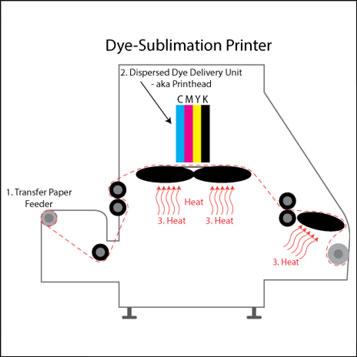 Why Dye Sub is Magical Lab