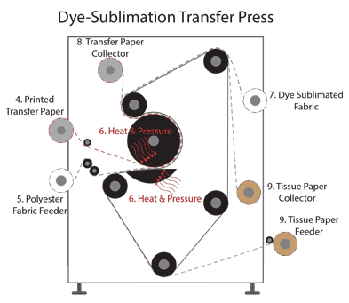 Dye Sublimation Transfer Press