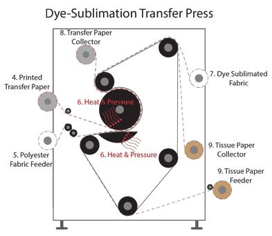 Dye Sublimation Transfer Press